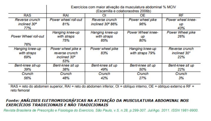 Tabela com os exercícios com maior ativação da musculatura abdominal